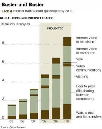 Internet Growth
